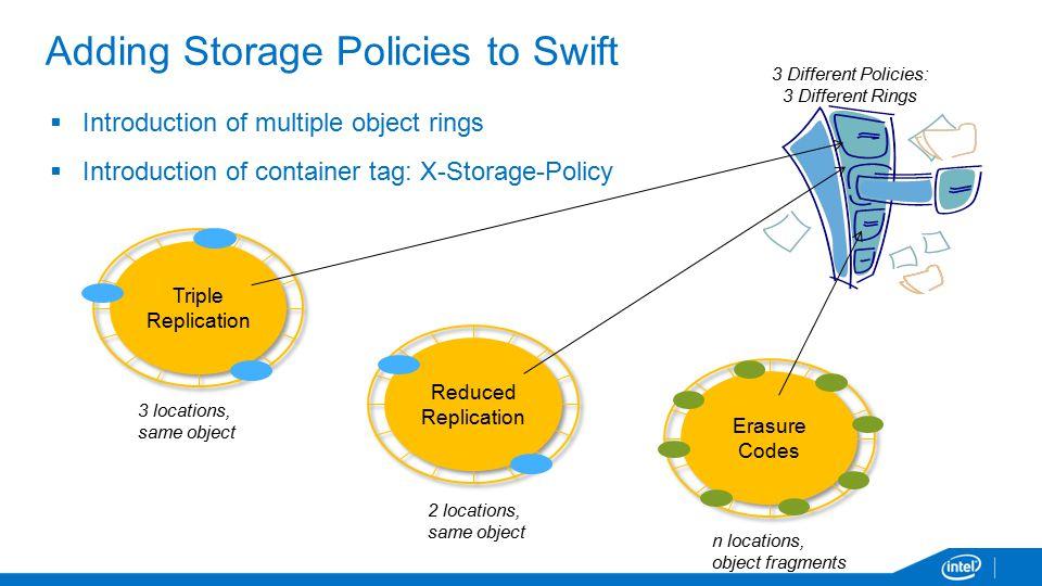 Adding Storage Policies to Swift