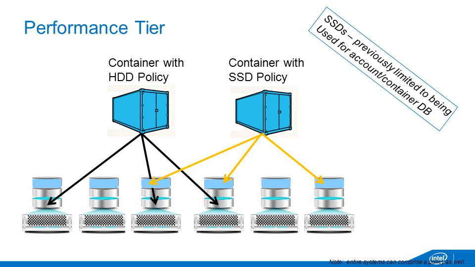 Performance Tier Container with. HDD Policy. Container with. SSD Policy. SSDs – previously limited to being.