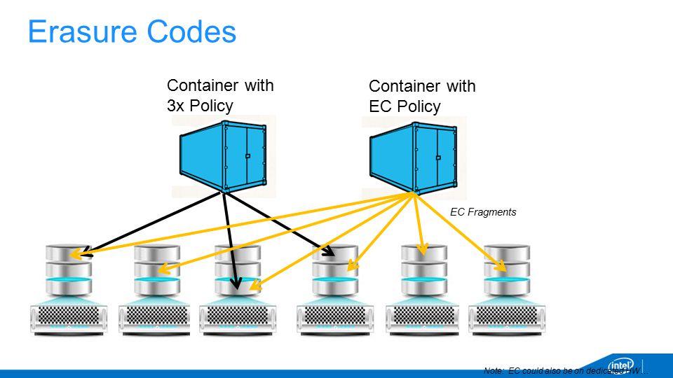 Erasure Codes Container with. EC Policy. EC Fragments. Container with. 3x Policy.