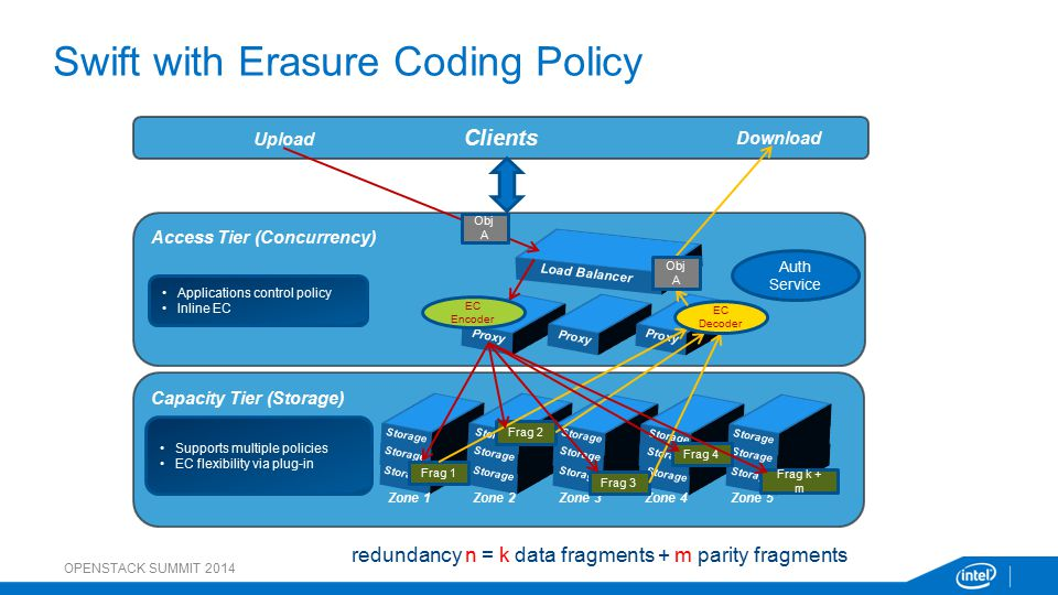 Swift with Erasure Coding Policy