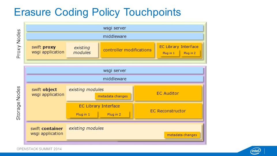Erasure Coding Policy Touchpoints