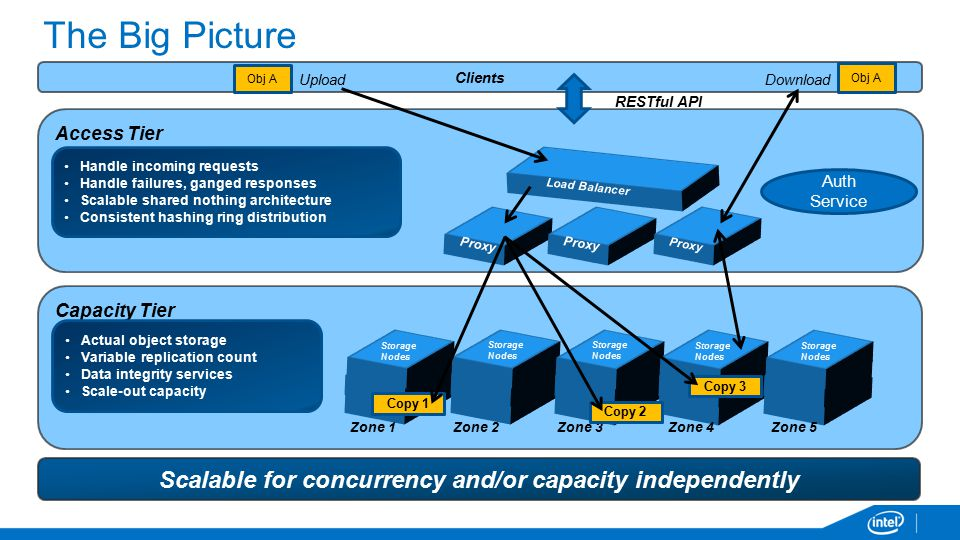 Scalable for concurrency and/or capacity independently