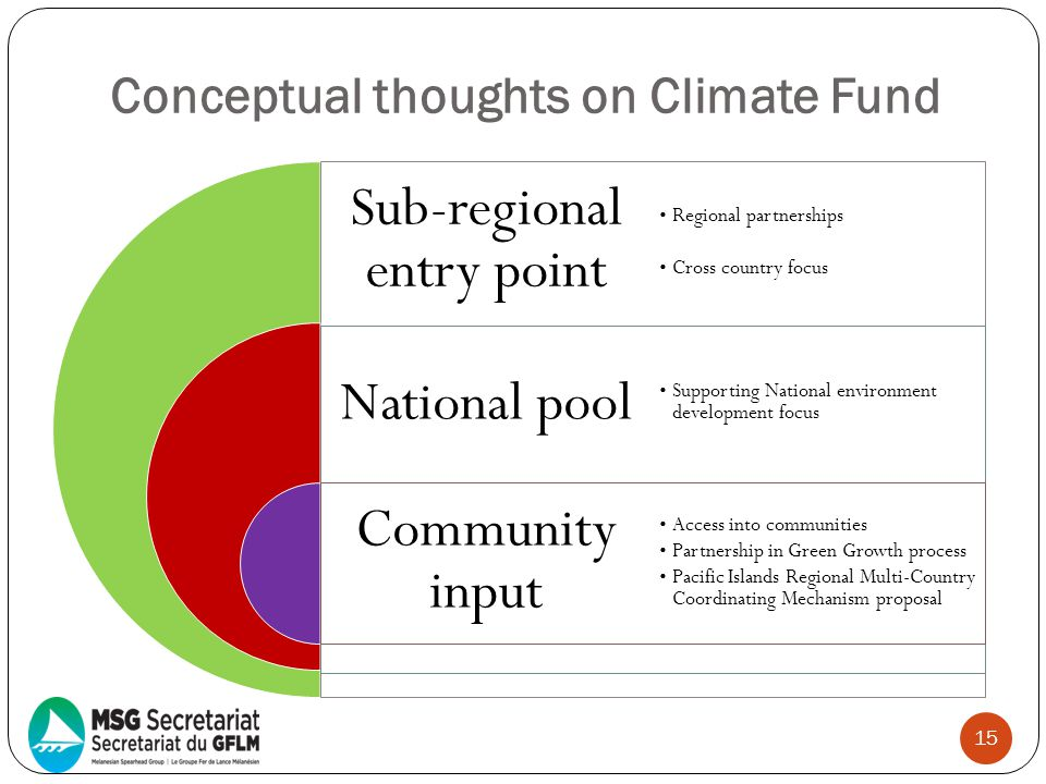Conceptual thoughts on Climate Fund