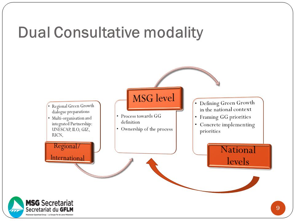 Dual Consultative modality