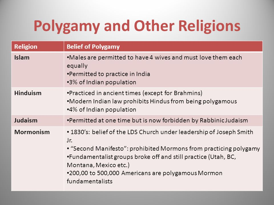 Superb Beliefs Of The Mormon Church #5: Polygamy+and+Other+Religions.jpg