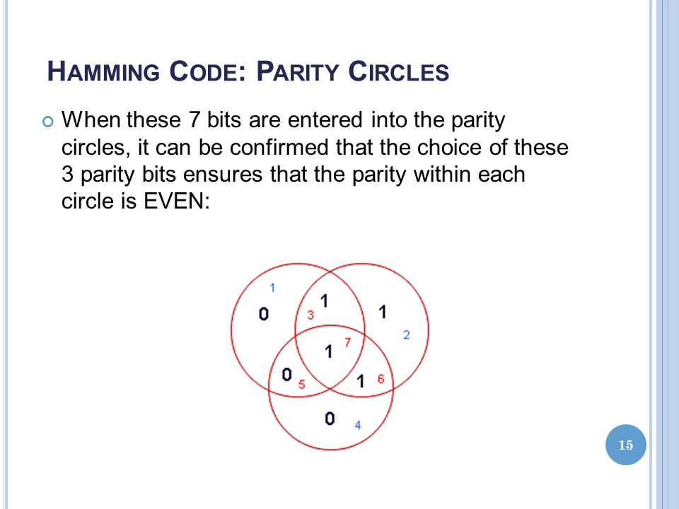 Hamming Code: Parity Circles