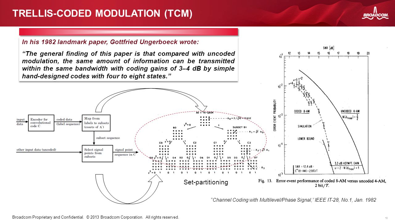 Trellis-coded modulation (TCM)