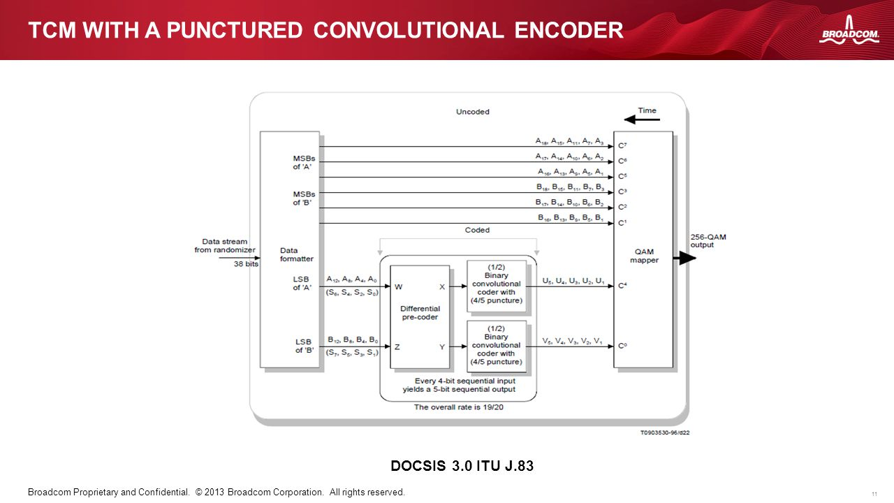 TCM with A punctured convolutional encoder