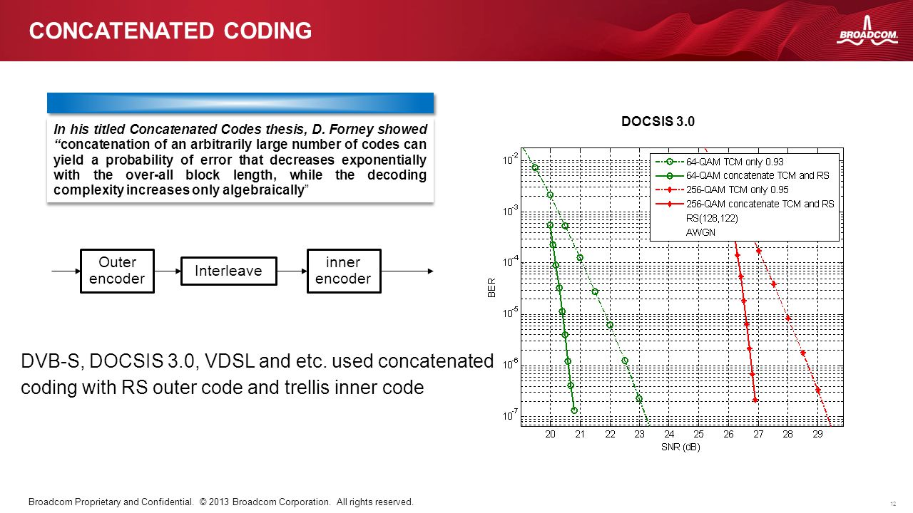 Concatenated coding DVB-S, DOCSIS 3.0, VDSL and etc. used concatenated