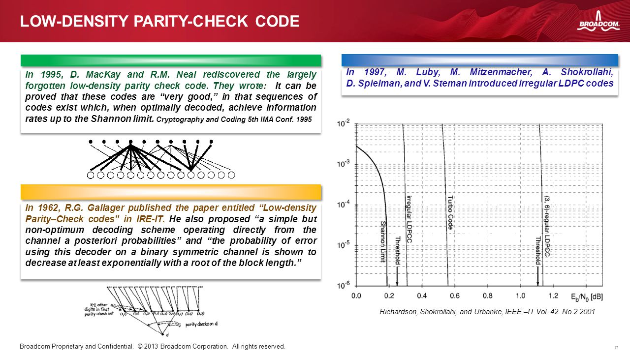 Low-density parity-check code