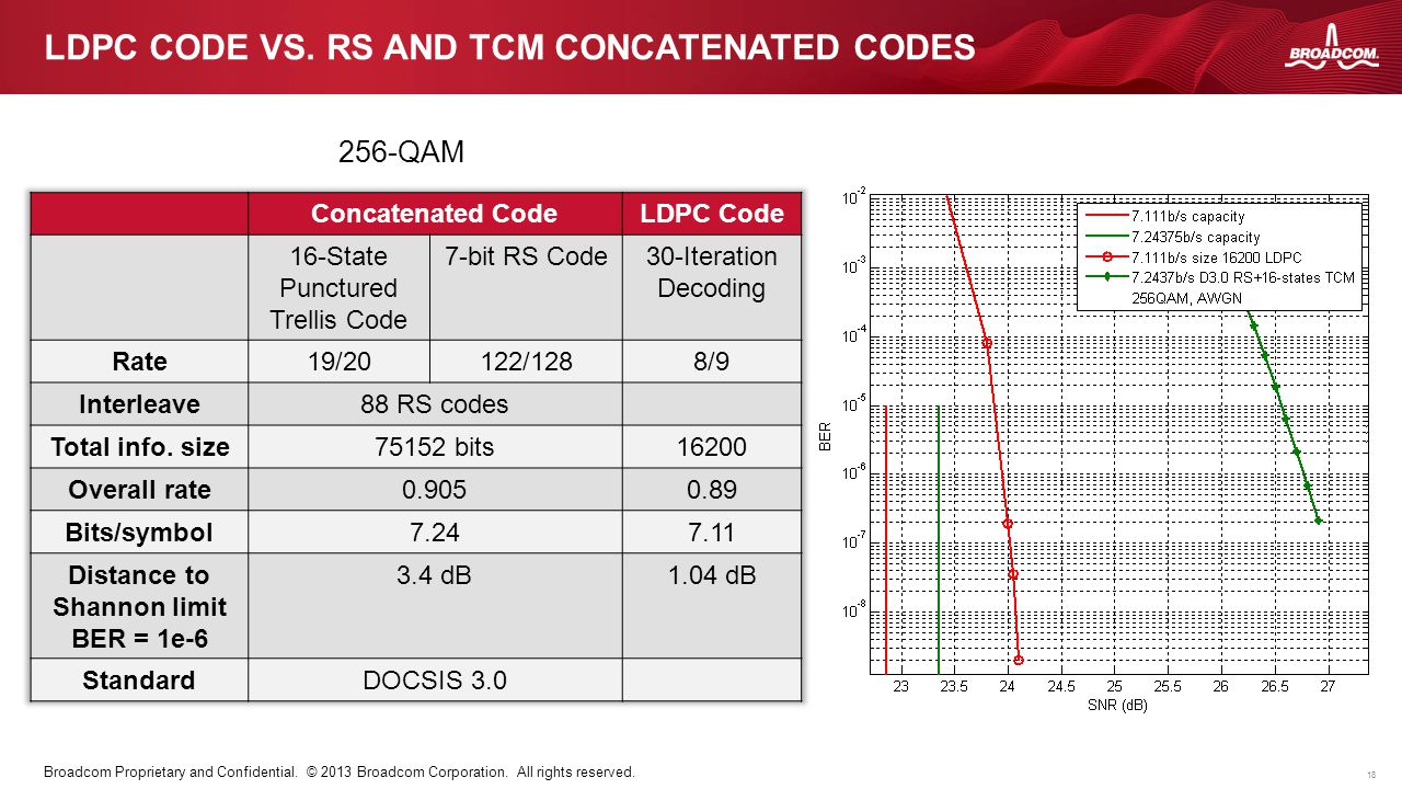 LDPC code vs. RS and TCM concatenated codes