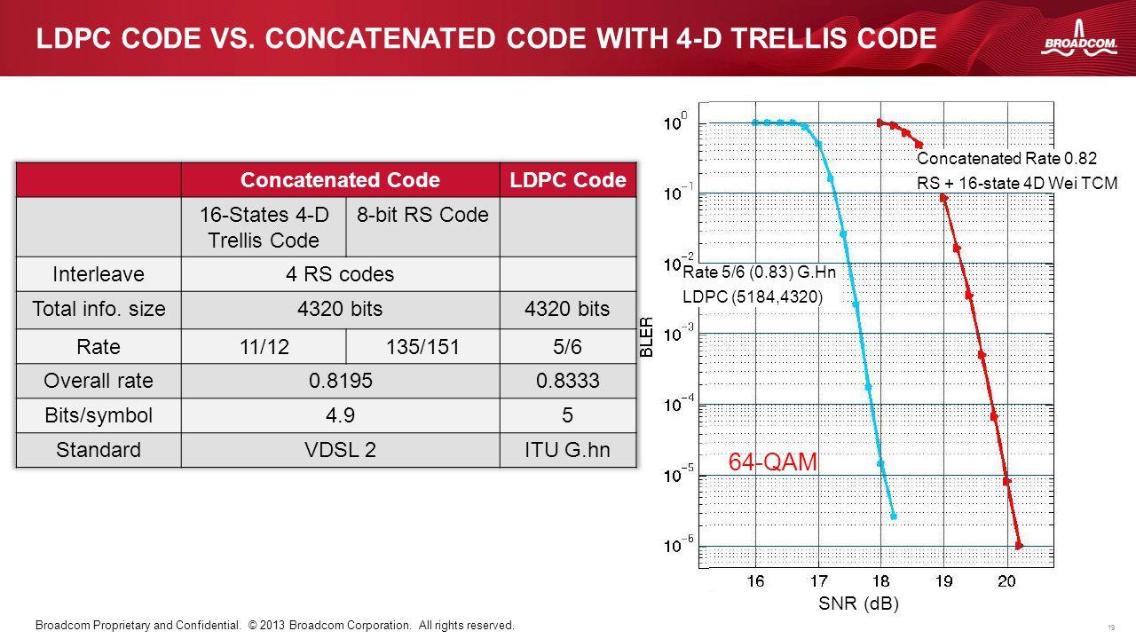 LDPC code vs. concatenated code with 4-D trellis code