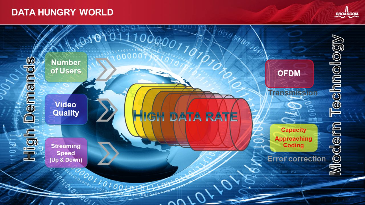 High data rate Modern Technology High Demands