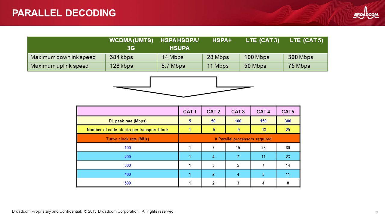Parallel Decoding WCDMA (UMTS) 3G HSPA HSDPA/ HSUPA HSPA+ LTE (CAT 3)