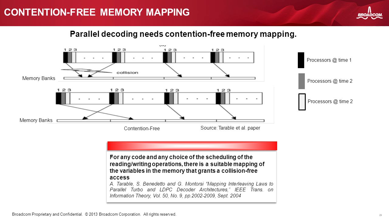 Contention-free memory mapping