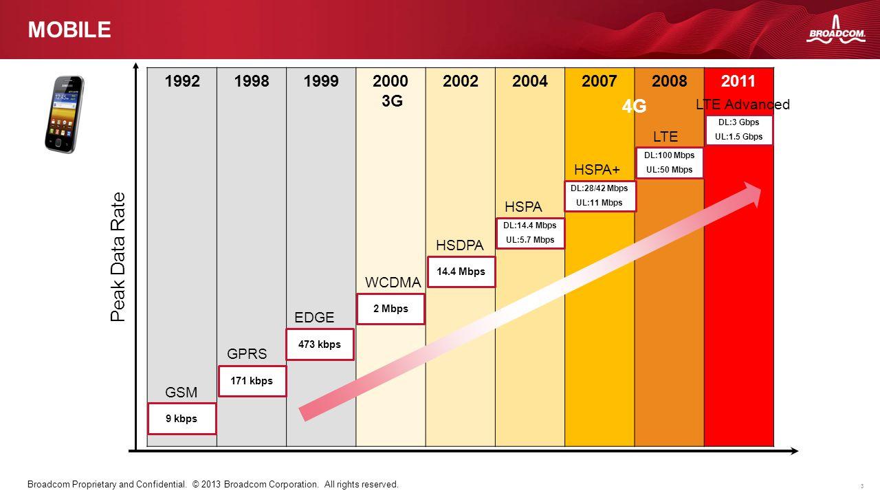 Mobile 4G Peak Data Rate 1992 1998 1999 2000 3G 2002 2004 2007 2008