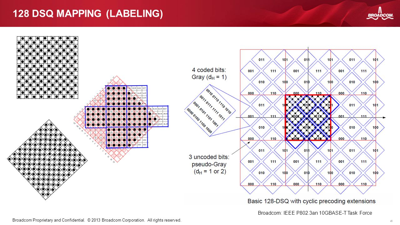 128 DSQ Mapping (labeling)