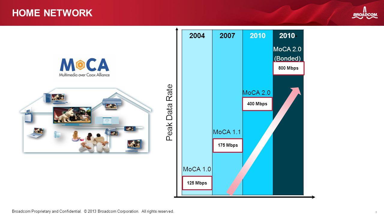 Home network Peak Data Rate 2004 2007 2010 2010- MoCA 2.0 (Bonded)