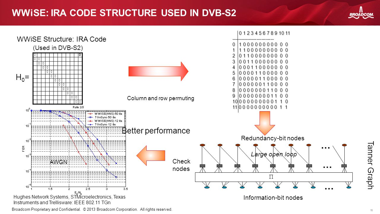 WWiSE: IRA code structure used in DVB-S2