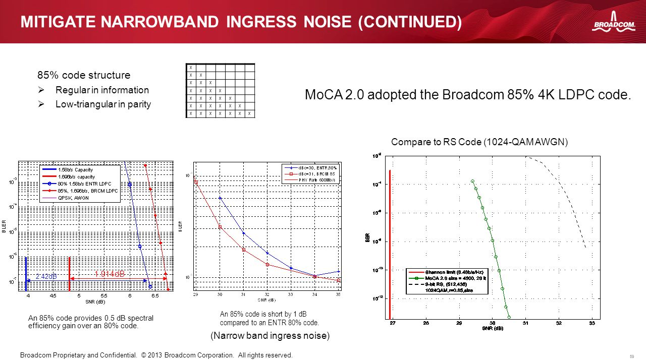 Mitigate narrowband ingress noise (Continued)