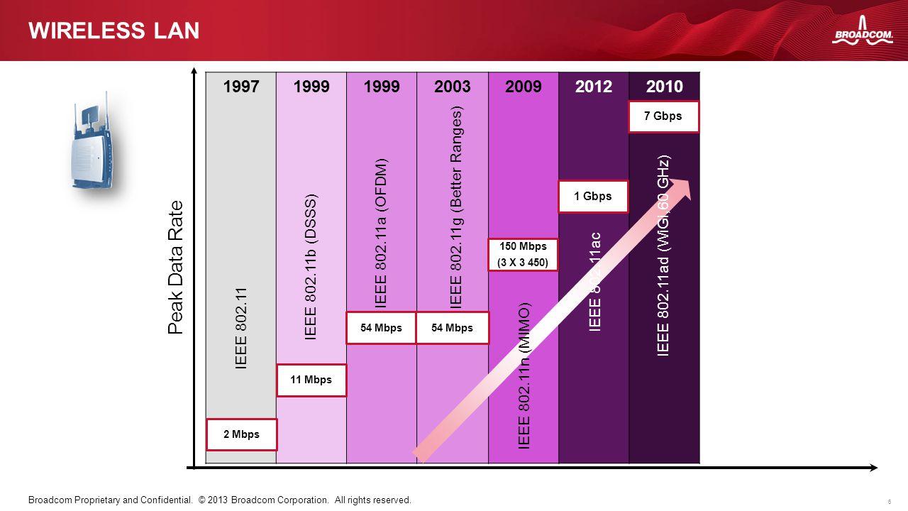 Wireless LAN Peak Data Rate 1997 1999 2003 2009 2012 2010
