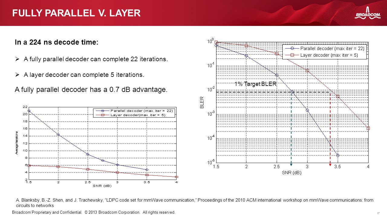 Fully parallel v. layer In a 224 ns decode time: