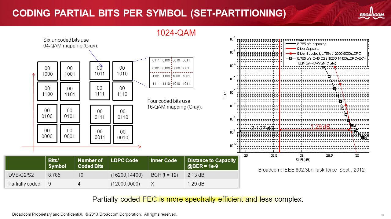 Coding partial bits per symbol (set-partitioning)