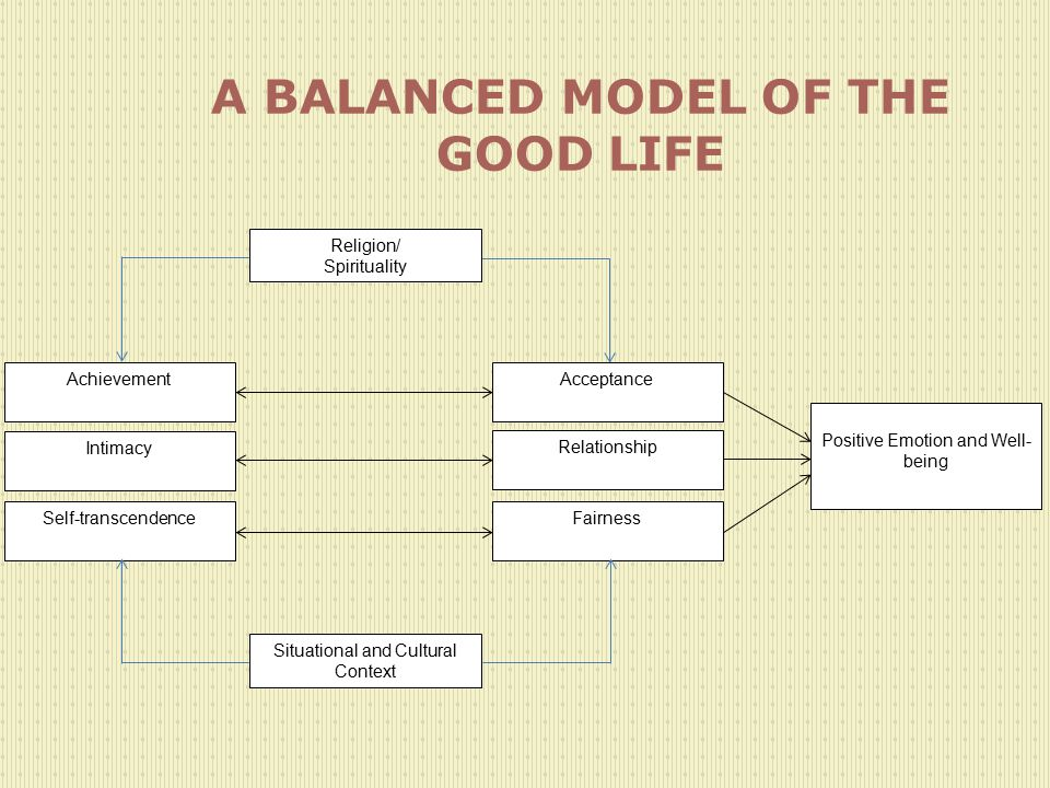 A BALANCED MODEL OF THE GOOD LIFE
