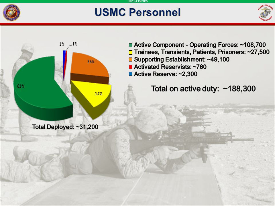 USMC Personnel Total on active duty: ~188,300