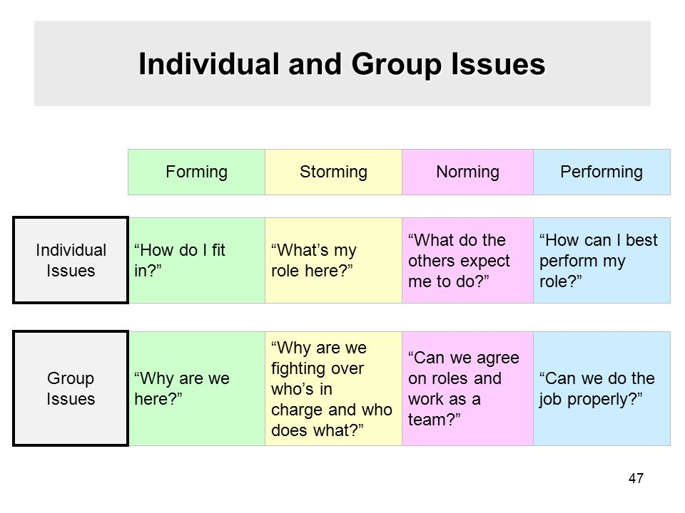 Individual and Group Issues