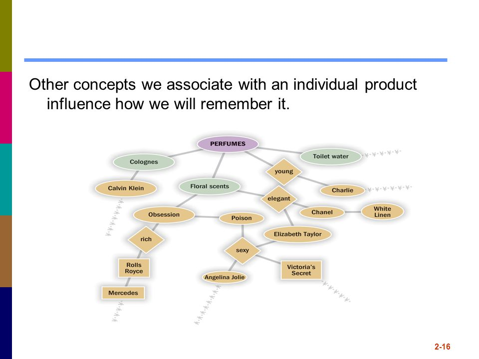 Other concepts we associate with an individual product influence how we will remember it.