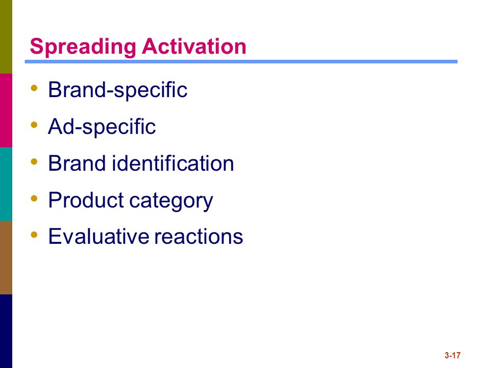 Spreading Activation Brand-specific Ad-specific Brand identification
