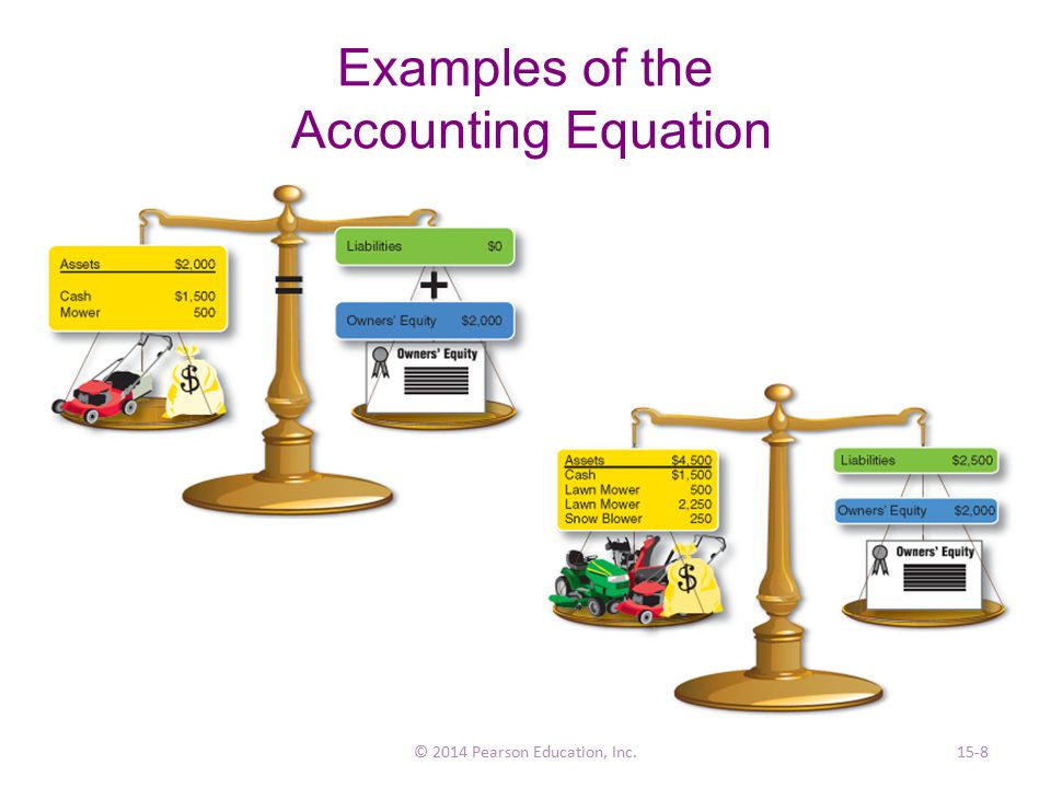Examples of the Accounting Equation