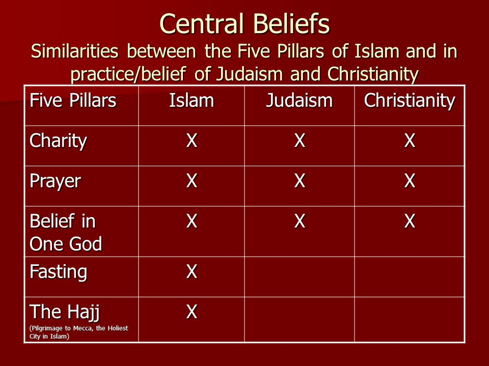 Central Beliefs Similarities between the Five Pillars of Islam and in practice/belief of Judaism and Christianity