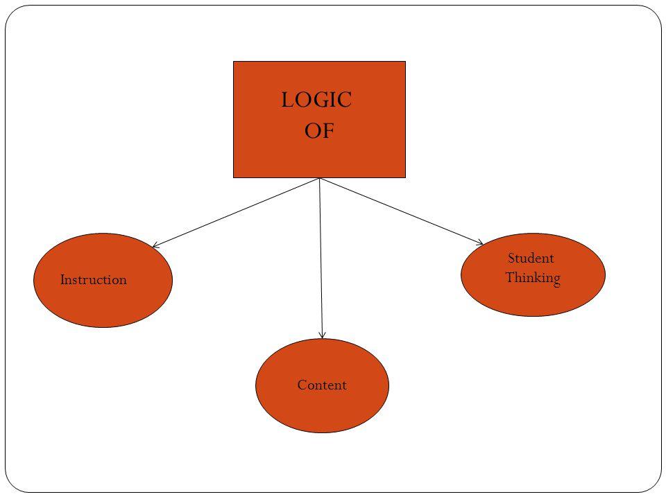 LOGIC OF Instruction Student Thinking Content
