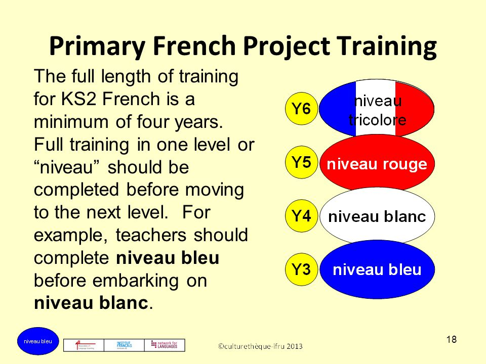 Primary French Project Training