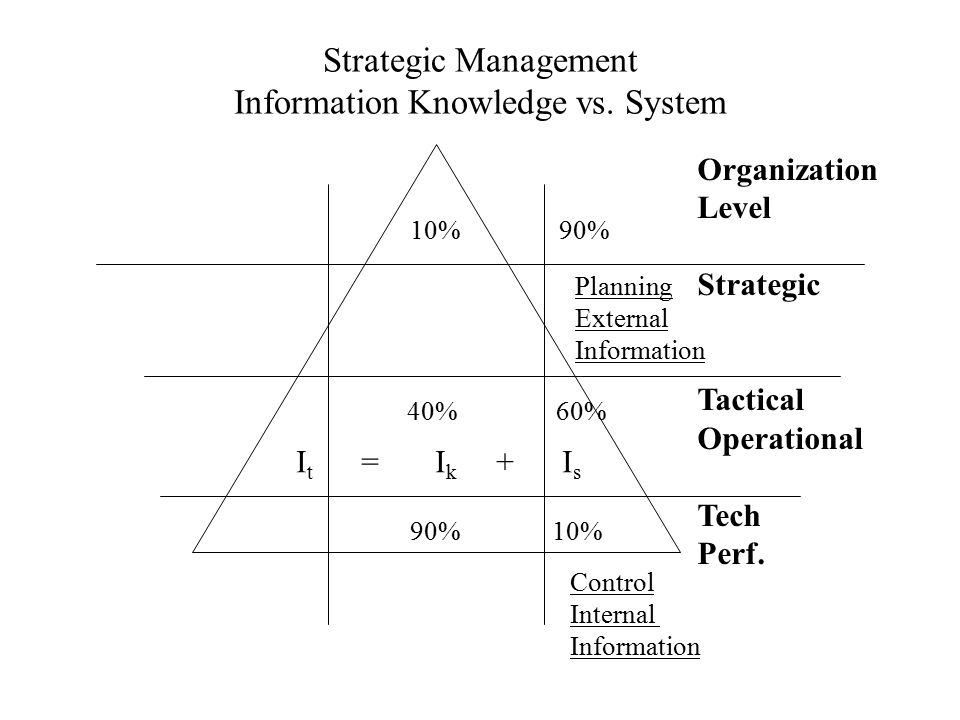 Strategic Management Information Knowledge vs. System