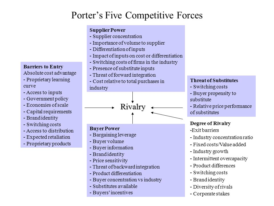 Porter's Five Competitive Forces