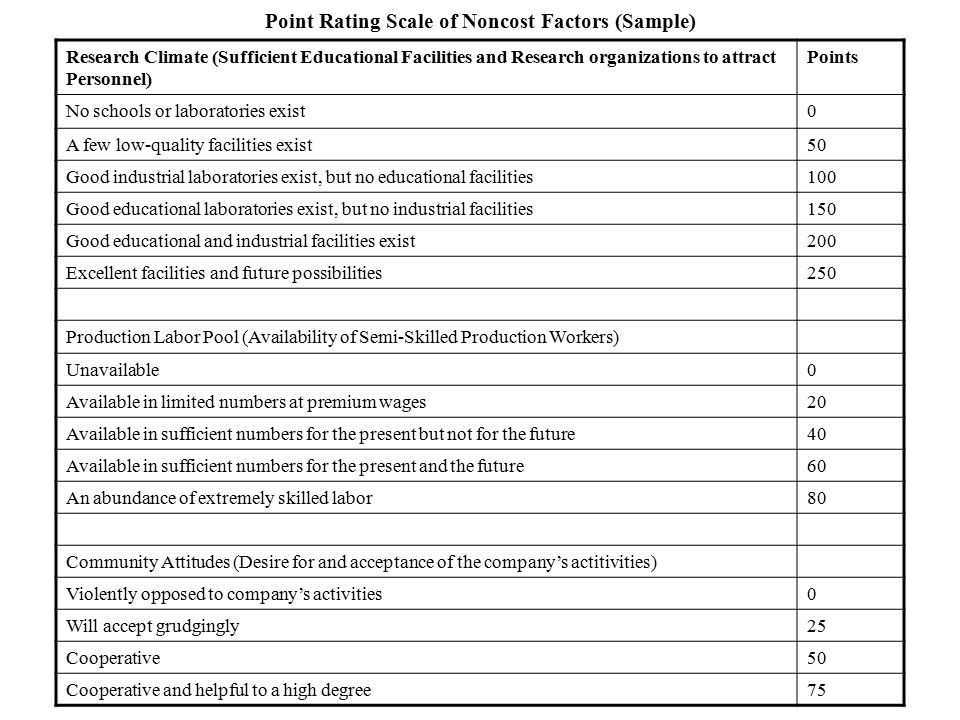 Point Rating Scale of Noncost Factors (Sample)