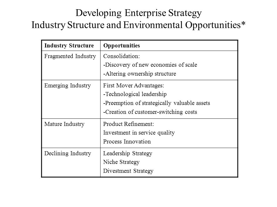 strategic management and industry structure Strategic management industry analysis notes trends influencing industry structure competitors substitutes industry/strategic group profit potential.