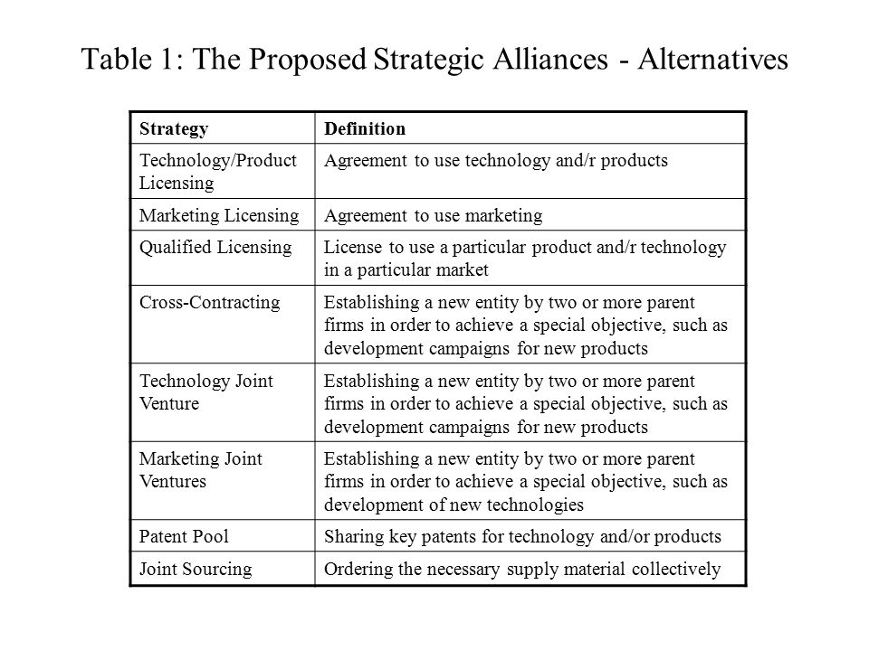 Table 1: The Proposed Strategic Alliances - Alternatives