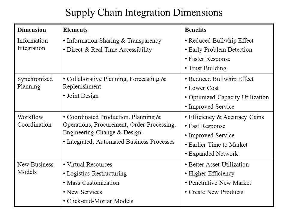 Supply Chain Integration Dimensions