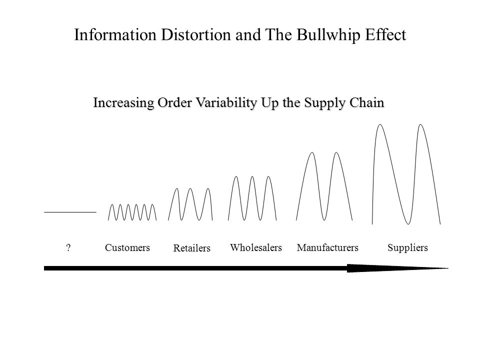 Information Distortion and The Bullwhip Effect