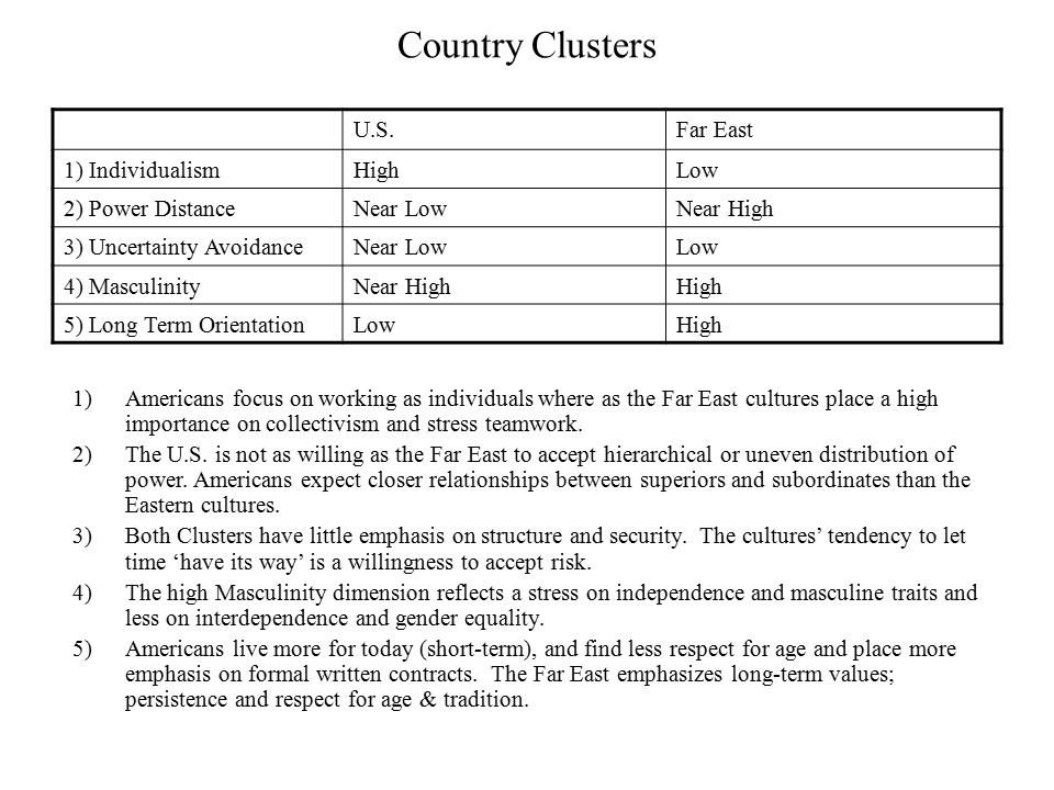 Country Clusters U.S. Far East 1) Individualism High Low