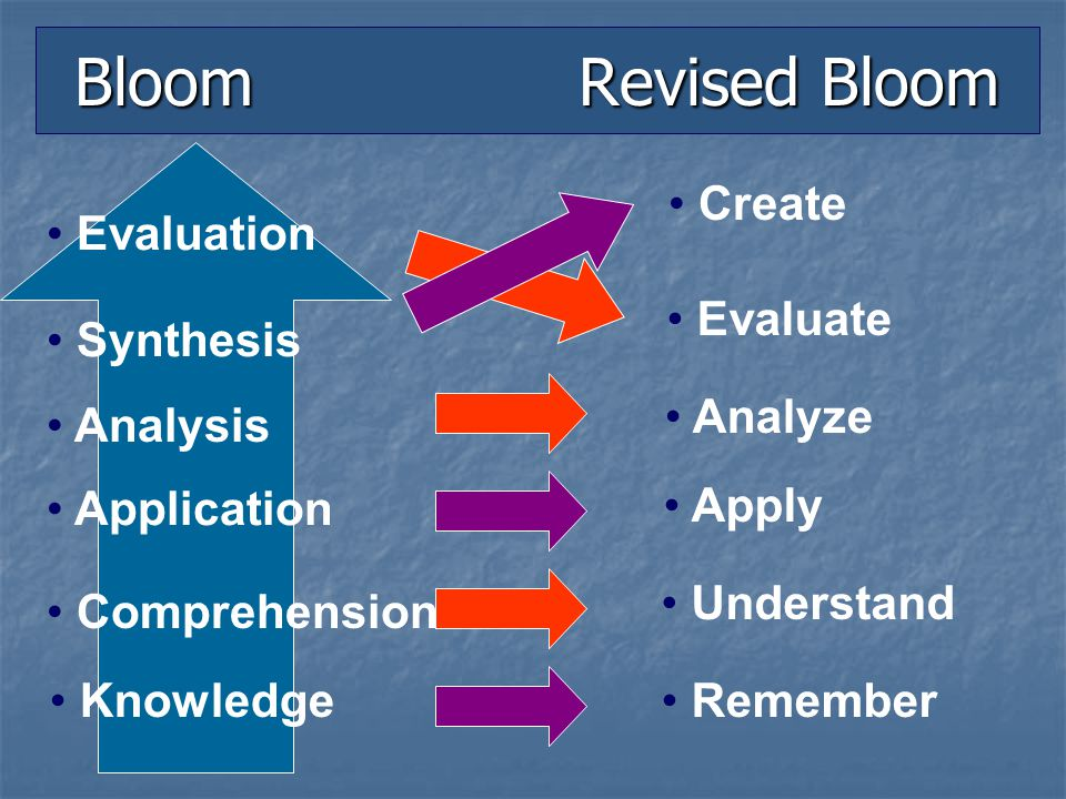Bloom Revised Bloom Create Evaluation Evaluate Synthesis Analyze