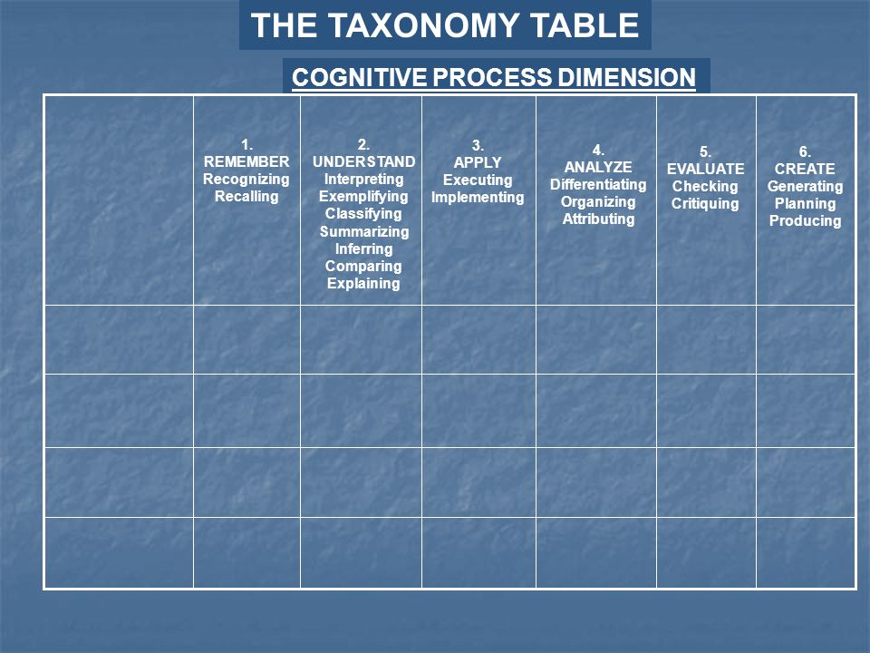 THE TAXONOMY TABLE COGNITIVE PROCESS DIMENSION 1. REMEMBER Recognizing