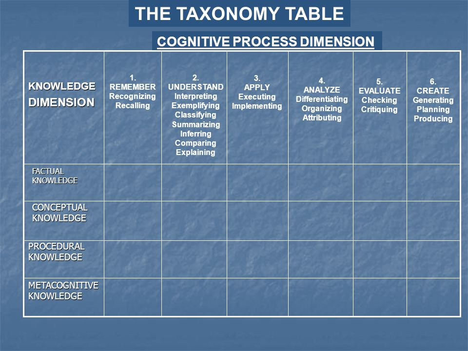 THE TAXONOMY TABLE COGNITIVE PROCESS DIMENSION DIMENSION KNOWLEDGE