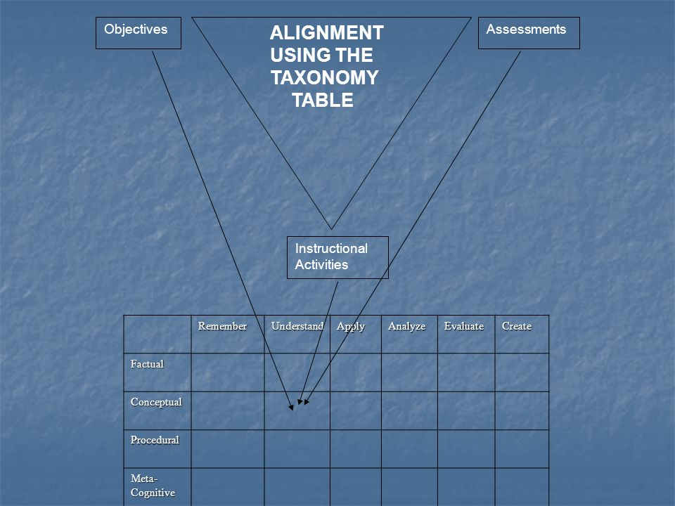 ALIGNMENT USING THE TAXONOMY TABLE Objectives Assessments
