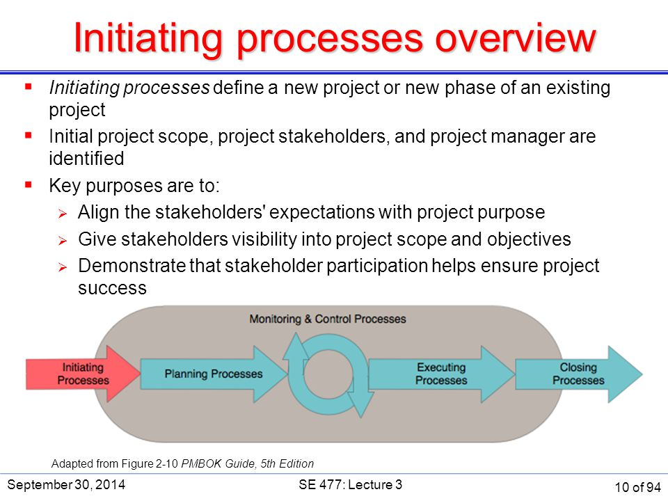 Initiating processes overview