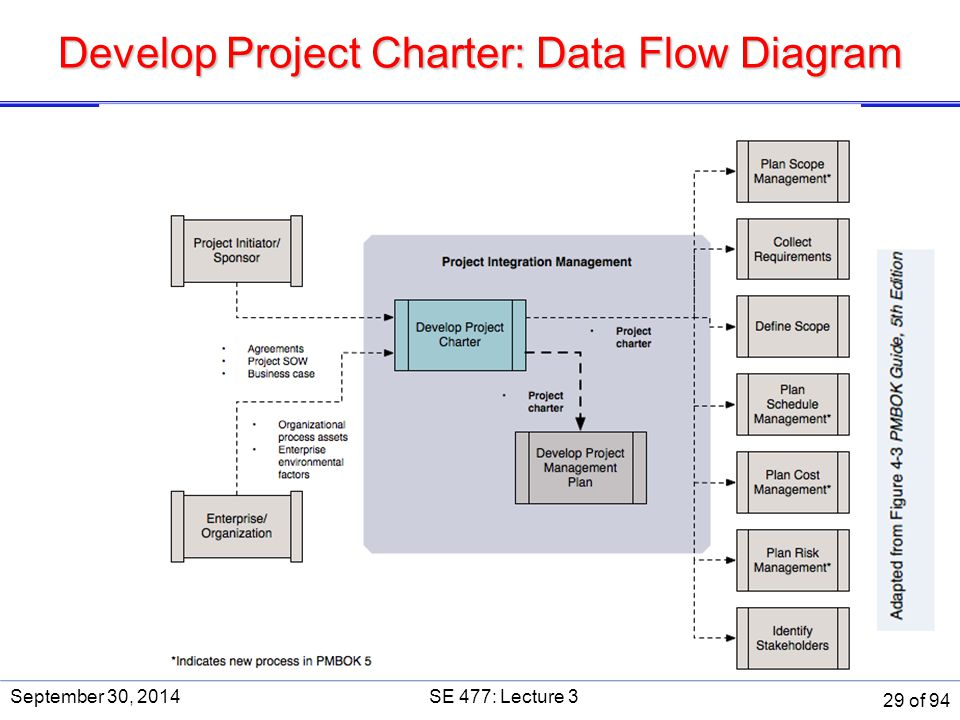 Develop Project Charter: Data Flow Diagram